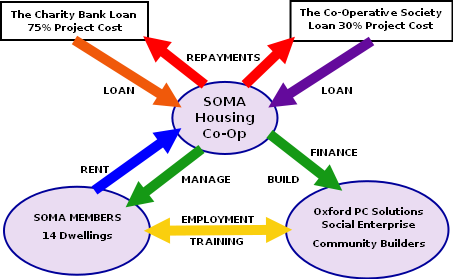 Flow diagram showing SOMA's Strategic Overview drawn up 2016