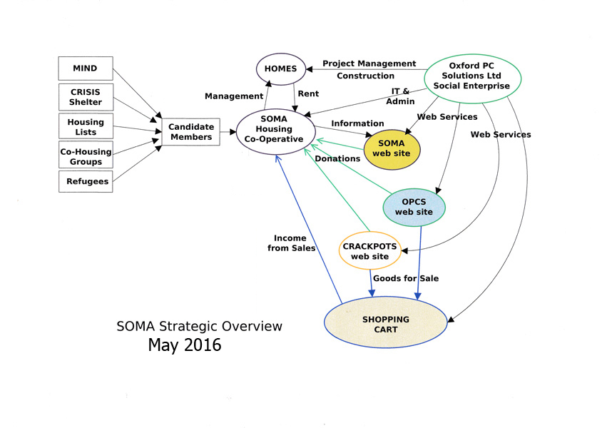 A Flow Diagram showing SOMA's Financial Strategy as at May 2016