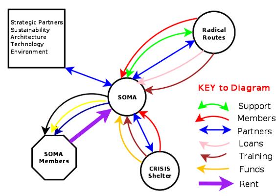 A flow diagram showing SOMA's Strategic Partnering Model