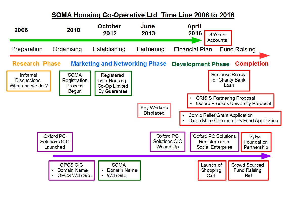 SOMA Time Line 2006 to 2016